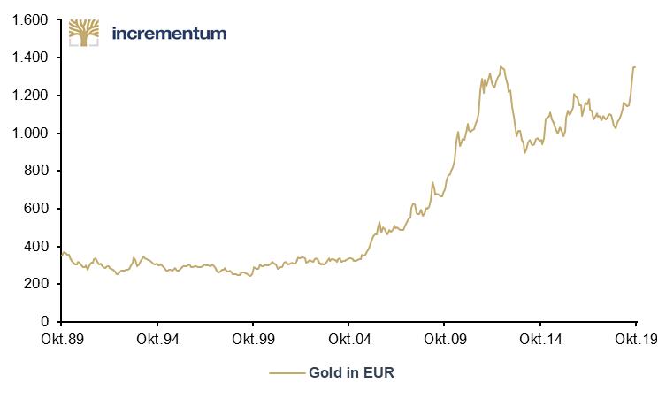 Graphik_2_Veraenderung_Gold in Euro_1989_2019