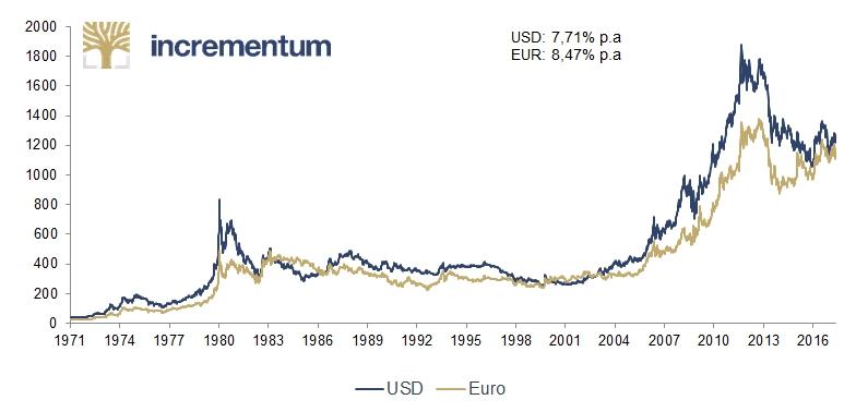 Langfristige Goldpreisentwicklung in unterschiedlichen Währungen