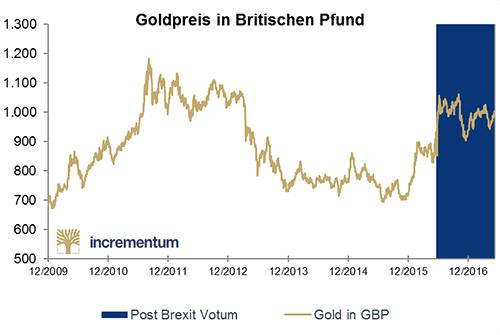 Goldpreis in Britischen Pfund